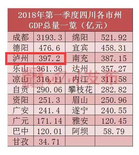 泸州增速全省第二!四川一季度GDP最新排行了解一下!