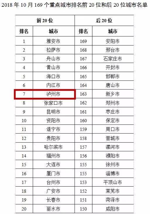 10月全国空气质量榜泸州排名第七,春夏秋冬来酒城都好!