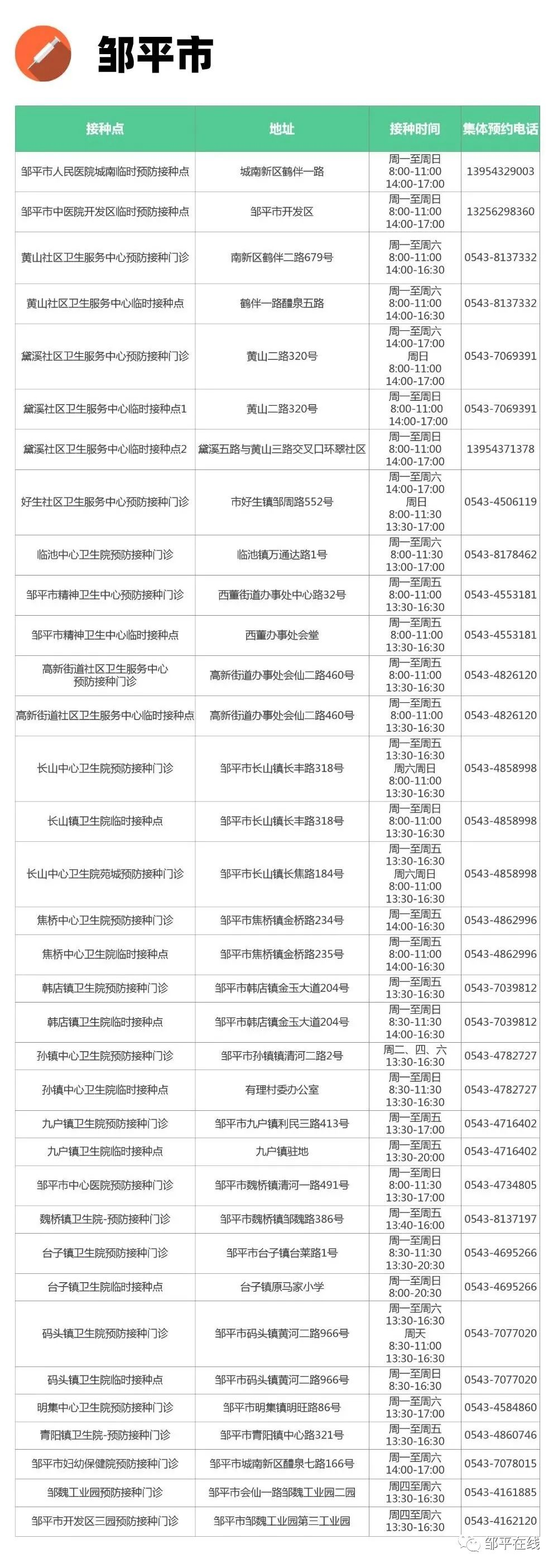 转扩!邹平市35个新冠疫苗接种点名单!