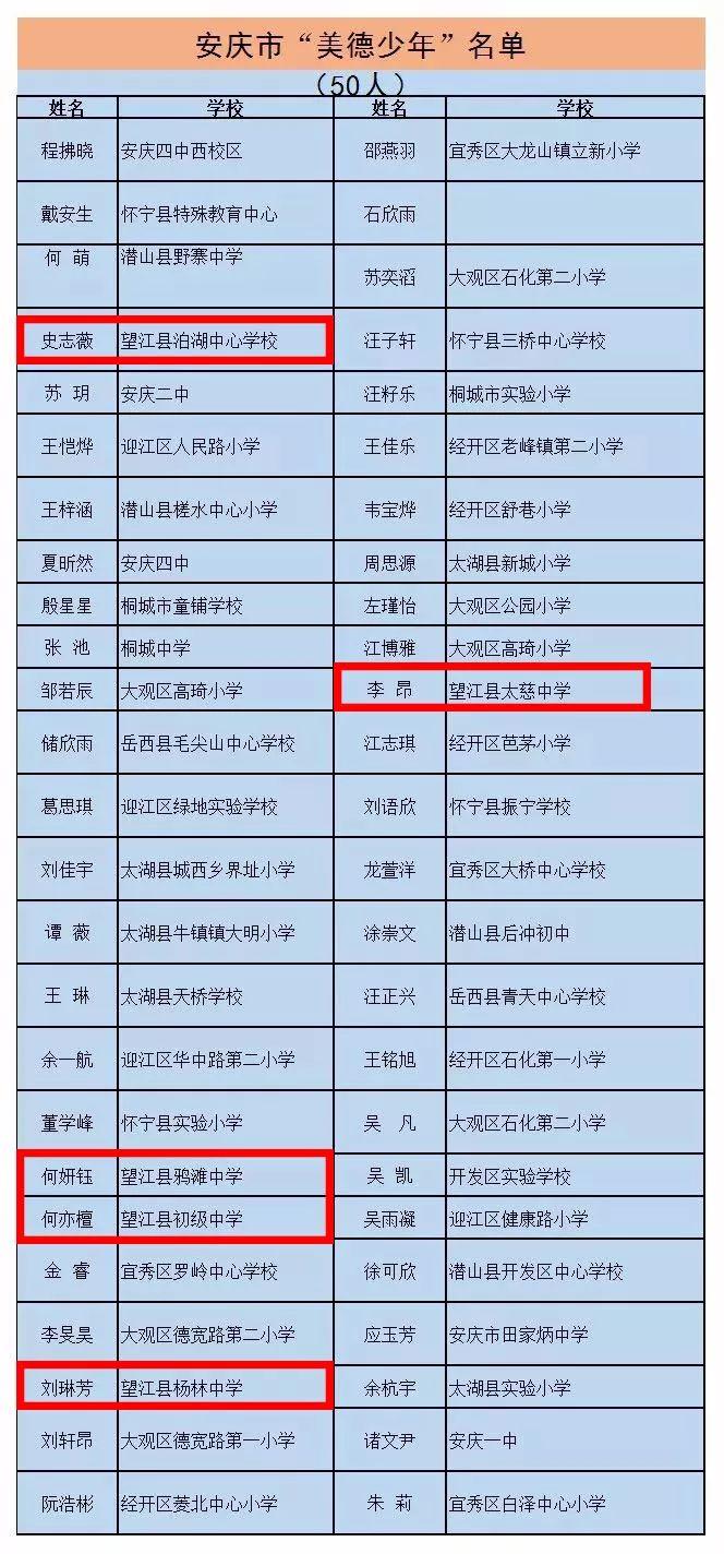 """扩散!安庆市第三届""""美德少年""""公示!你家孩子入选了吗?"""