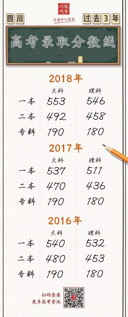 高考成绩:泸州天立熊立铭理科710分;泸县二中刘玉梦文科663分