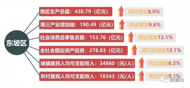 官宣!2018年仁寿经济发展成绩单出炉!和小编一起来看看!