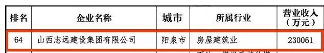 2019山西民�I企�I100��,�泉3家上榜!