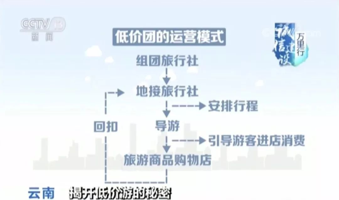 """揭秘""""低价游""""黑幕:70%收入来自游客购物?#36947;?万元玉石""""回扣""""9000"""