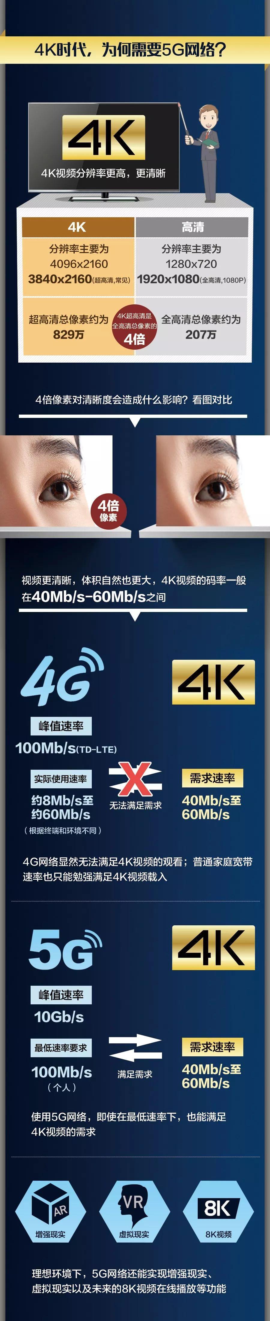 """比Wi-Fi快60多倍,比高清清晰4倍!5G+4K,是时候""""种草""""了!"""