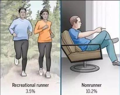 跑步和坐着不动哪个更伤关节?答案出乎意料!