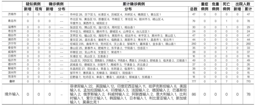 齐某,女,27岁,轨迹详情公布!滨州新增1例境外输入无症状感染者