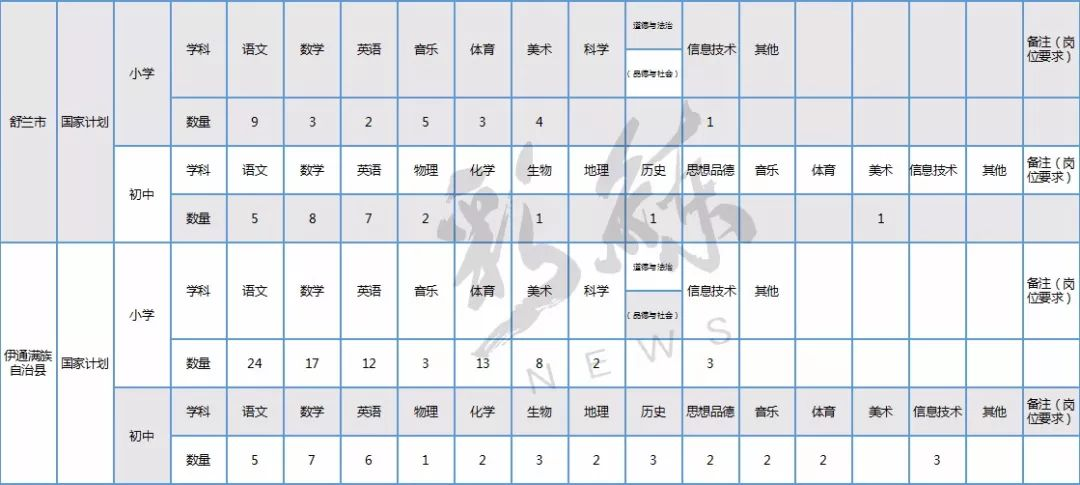 吉林省招聘特岗教师3000人,快转给需要的亲!(附完整岗位表)