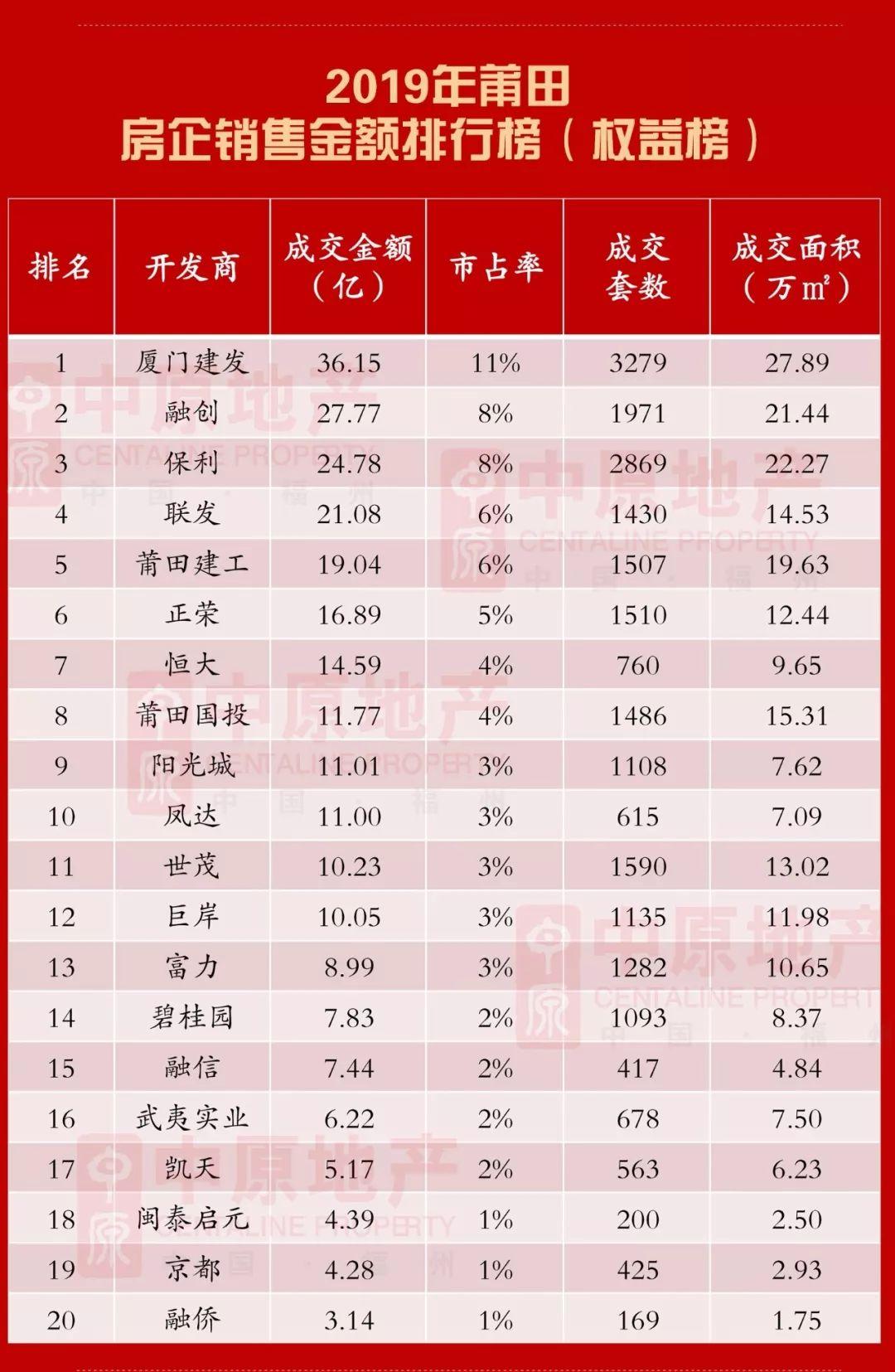 狂销百亿!19莆田楼市年度销售排行榜曝光!
