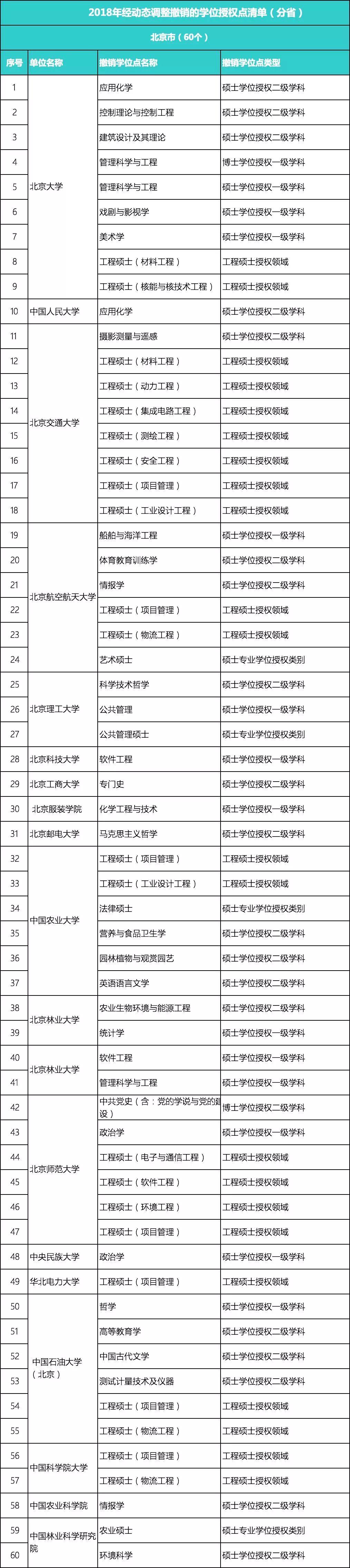 489个学位点被撤销!四川22个,快看哪些专业受影响?