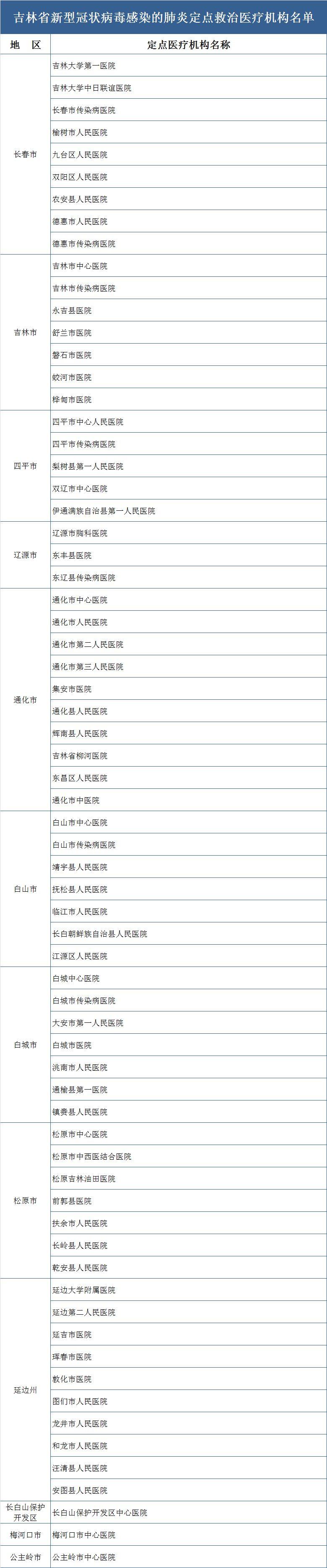 【城事】长春发现一例疑似病例!吉林省公布新型冠状病毒感染肺炎定点救治医疗机构名单