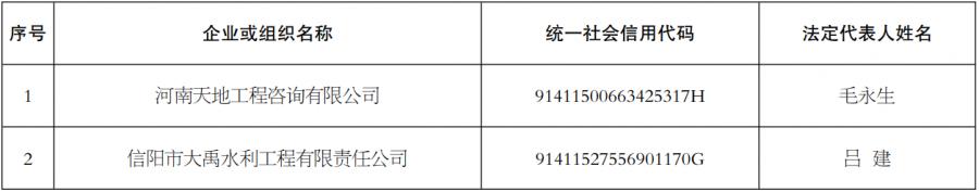"""信阳诚信建设""""红黑榜""""名单公布"""