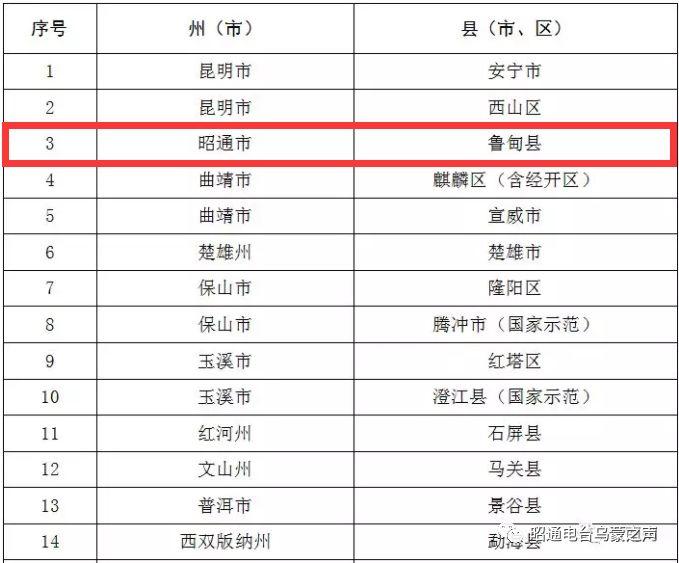 鲁甸县入选省级示范,政策资金重点支持!