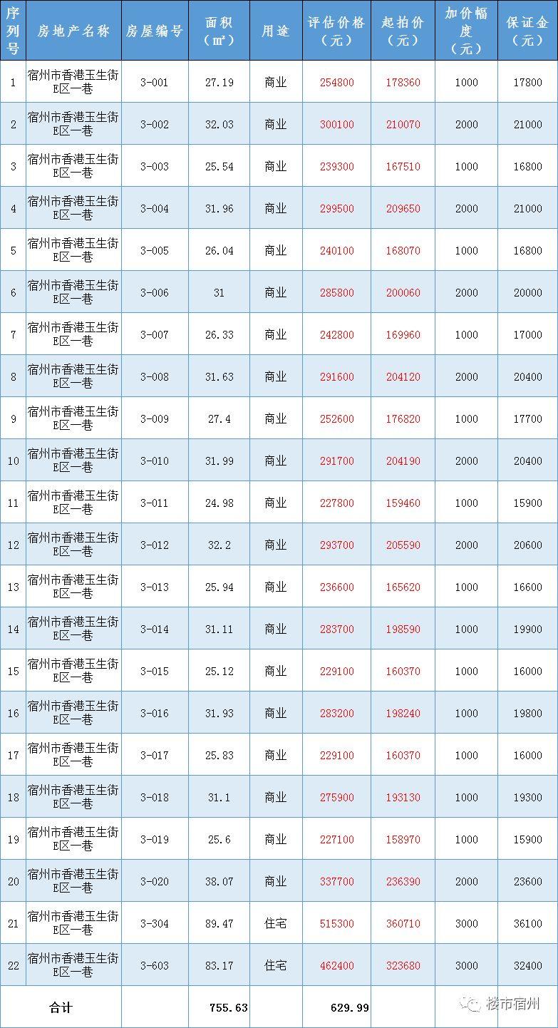 香港玉生街E区一巷共22套房产即将司法拍卖!商铺最低起拍价约6200元一平!住宅起拍价低至3892元