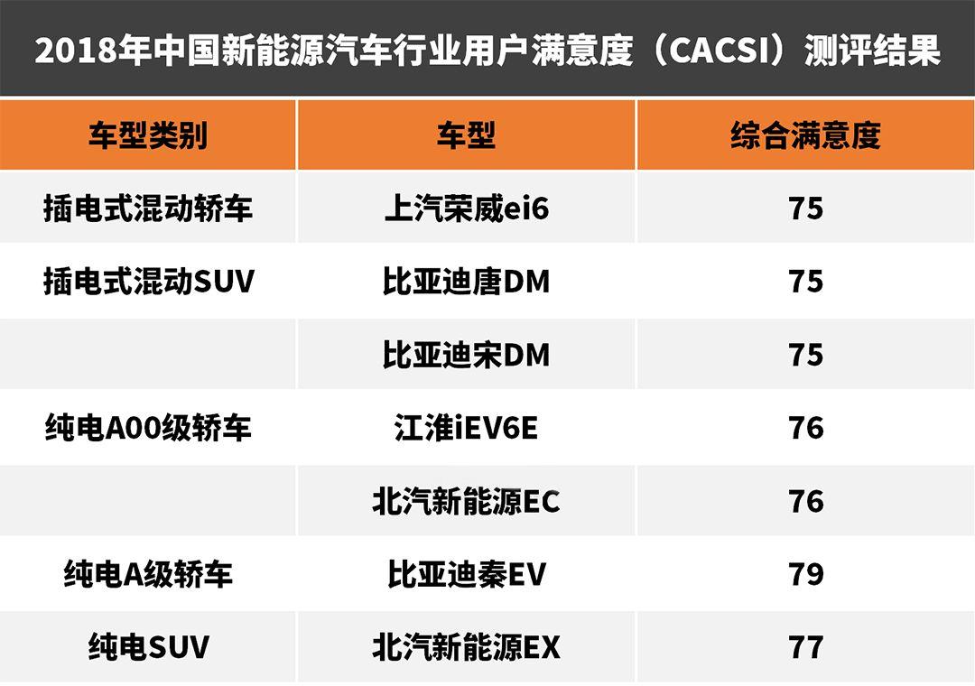 中国车主最满意这7台巨省油车型!最便宜才6万!