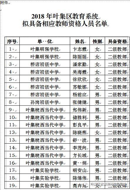 澳门太阳城官网区124位拟具备相应教师资格人员名单公示!
