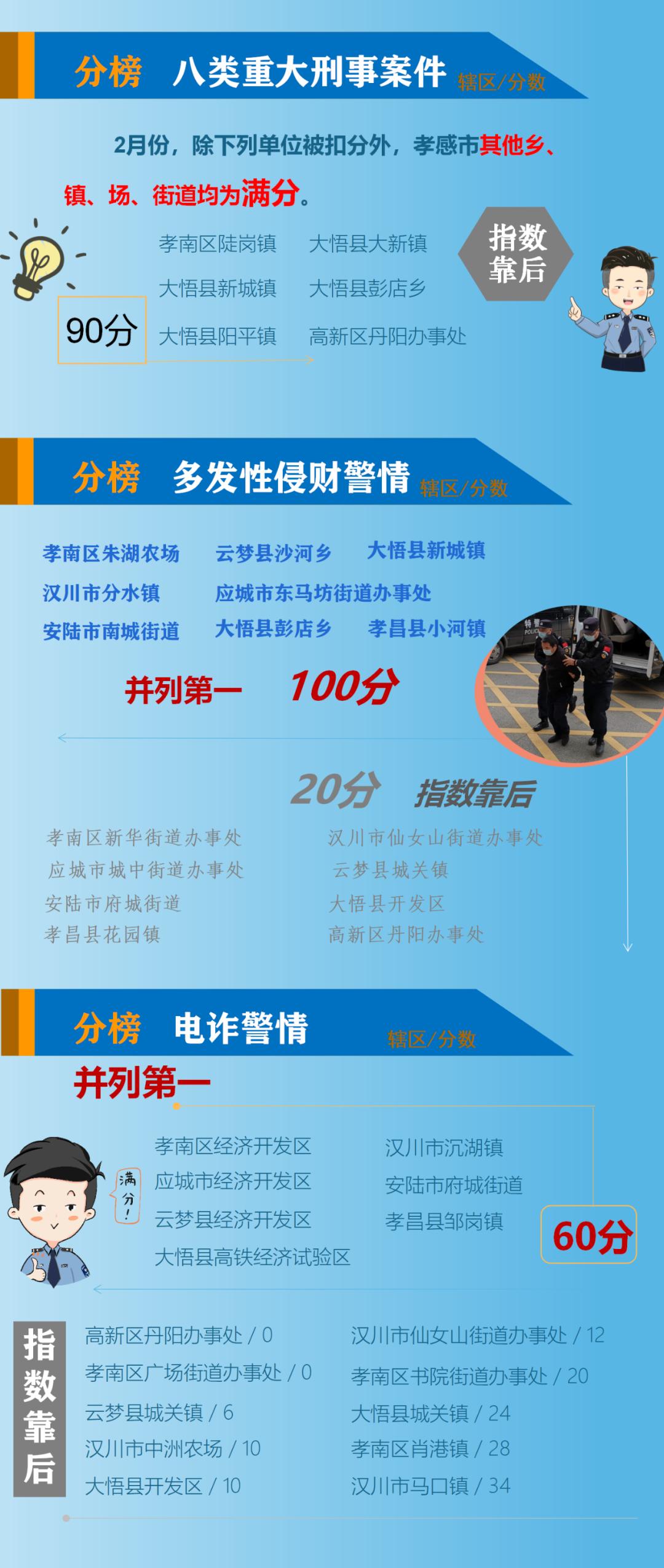 大悟20个乡镇区公共安全指数排名来了!