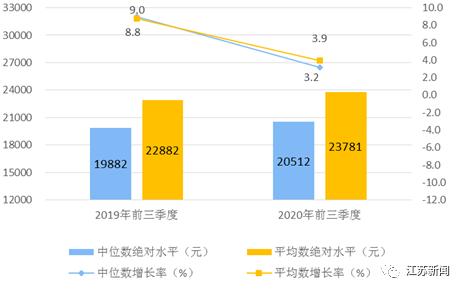 江苏前三季度人均可支配收入32667元,阜宁人你拖后腿了没?