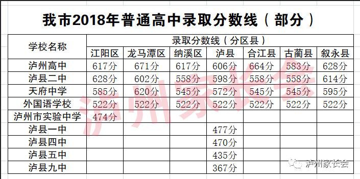 泸州2018中考成绩公布,普高录取分数线出炉