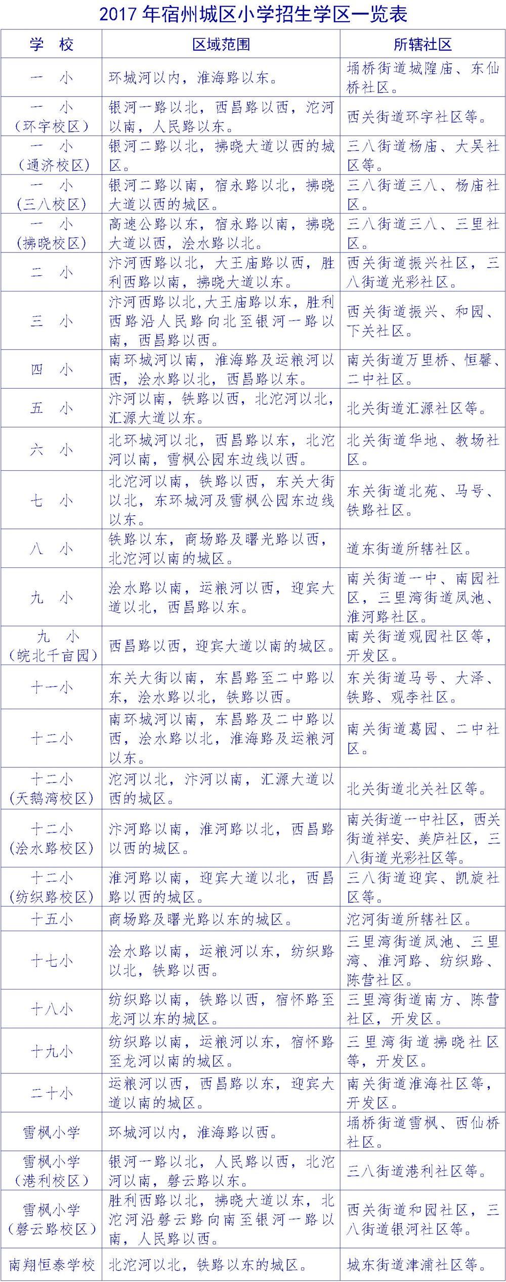 2018年宿州城区小学招生学区划分范围确定!看你家孩子在哪上学