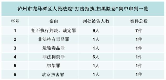"""泸州龙马潭集中审判12起""""打击拒执"""