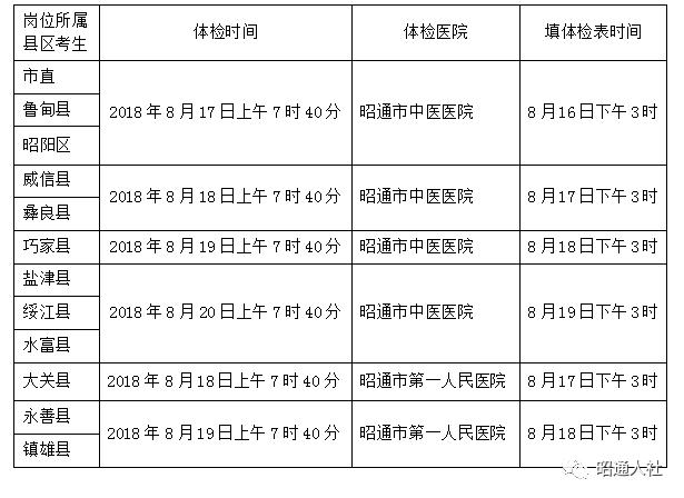 昭通2018事业单位考生17日至20日体检