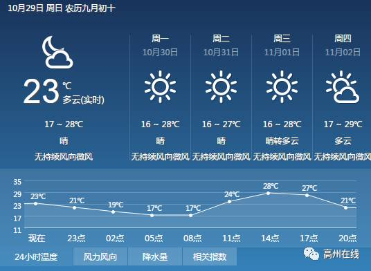 最低16℃!高州的小伙伴今早都感受到了吗?未来几天的天气是……