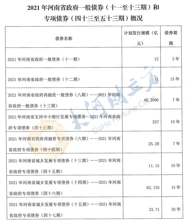 重磅!河南拟发行581.92亿地方债!涉及这些项目...