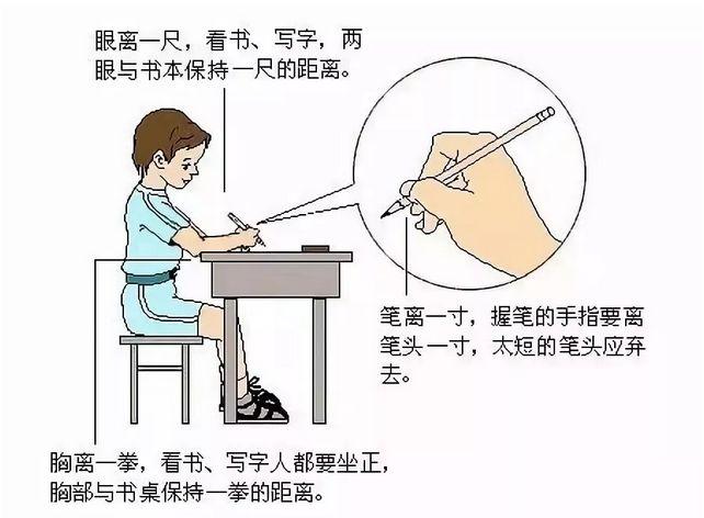 正确规范握笔姿势一图看懂!现在知道还不晚(转给孩子)