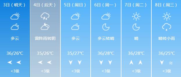 未来一周都老热了!热的我都想进冷宫了!