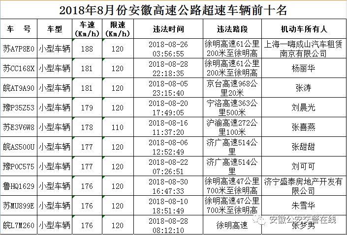 2018年8月份安徽高速公路超速车辆前十名