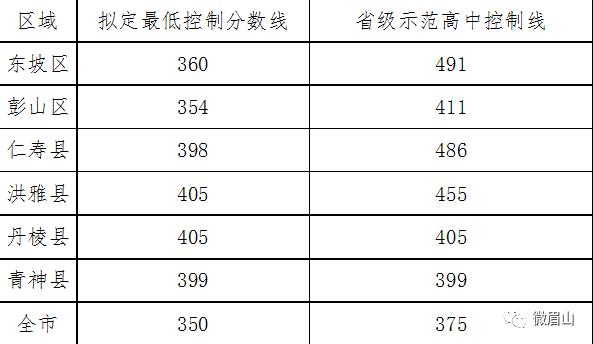 2019眉山中考�取分�稻�敲定!