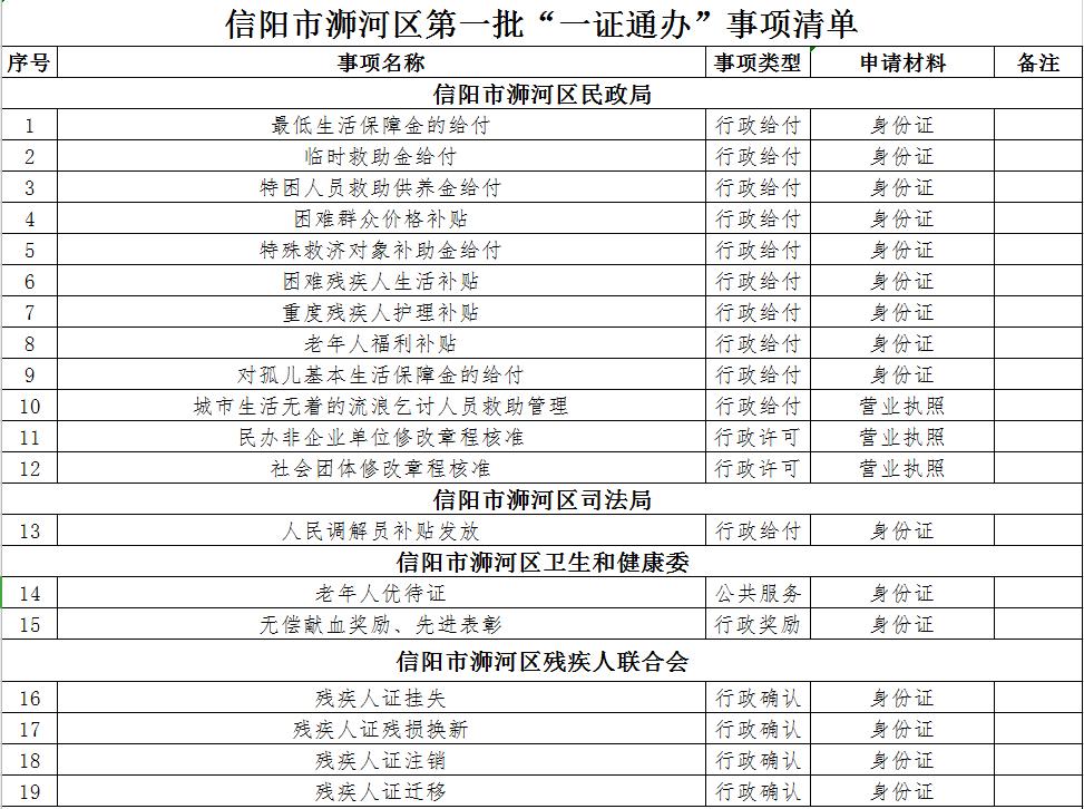 信阳�负忧�政府发布重要通知!事关...