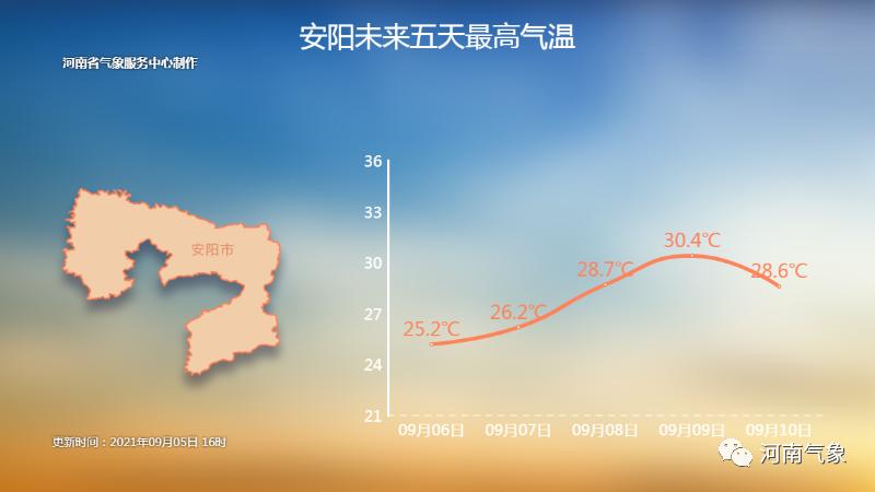 郑州本周晴好天气回归气温逐步回升!