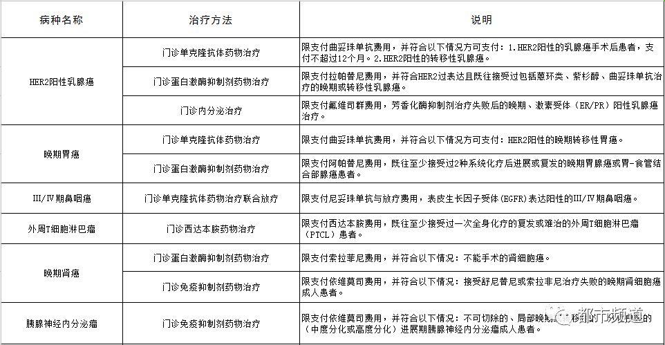 信阳下月起新增16个重特大疾病医疗保障门诊病种,快来看看都有啥→