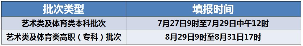 2020年天津高考总成绩分数段统计及志愿填报