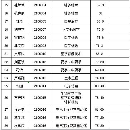 名单公示 叶集区人民医院(市六院)