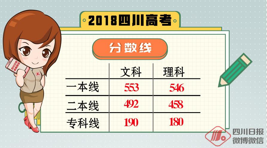 2018四川高考分数线出炉!一本线:文科553,理科546