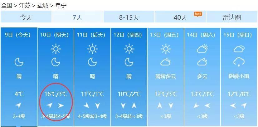 【升�亍�16℃!阜���@周天�猓��人不敢信!�有一��重要提醒。。。