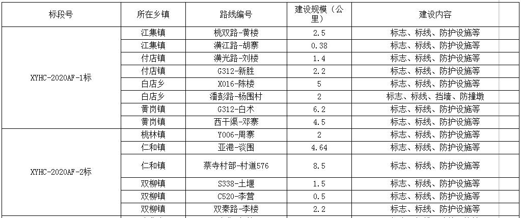 总投资约900万!涉及潢川县14个乡镇的村道安防工程将要施工...