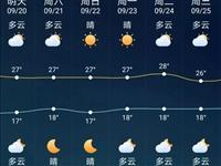冷空气来了!桐城接下来的天气…