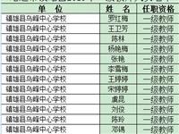 有你的老师吗?2019年镇雄县中小学一级教师评审委员会评审结果公示