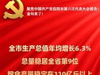 金句来了!聚焦信阳市第六次党代会报告!