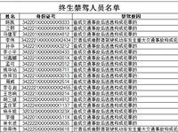 宿州交警公布4月份终生禁驾人员名单