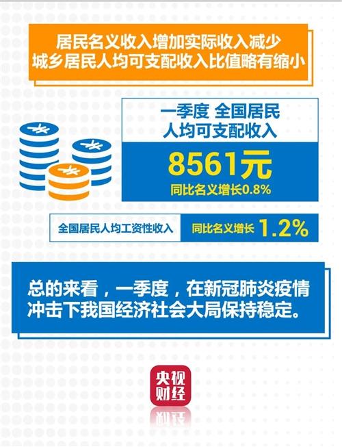 疫情之下,中国一季度经济怎么样?一张图,2分钟迅速了解→