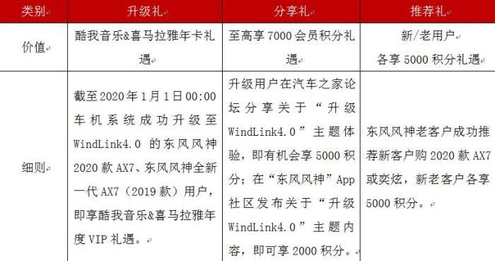 """东风风神AX7""""0元""""升级WindLink4.0五大功能升级"""