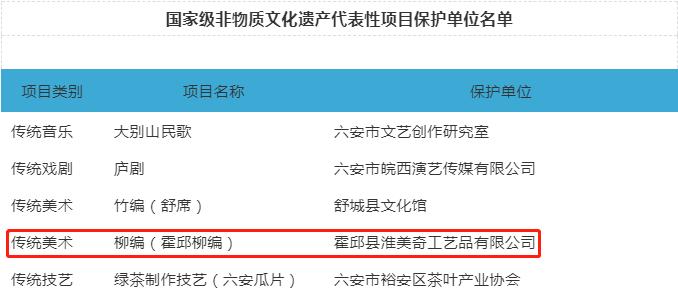 恭喜!霍邱柳编上榜国家级非遗代表性项目保护单位名单!