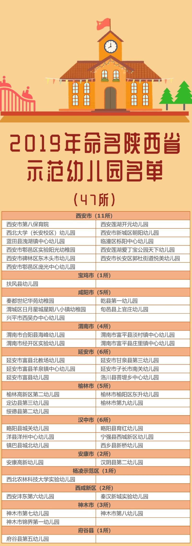�西新增47所省示范幼��@,�h中6所幼��@上榜!