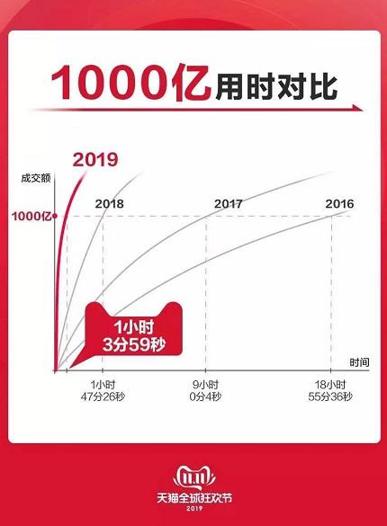 【�p11】1�c03分59秒,2019天��p11成交�~破千�|!