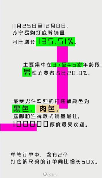 �K��:打底��N量同比增�L135.51%